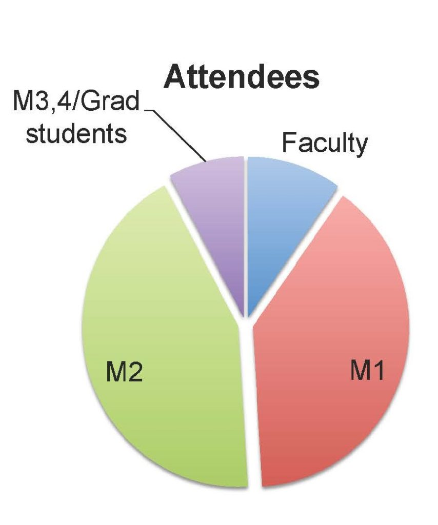 Diagram showing Program Attendees, by the numbers for the Diversity Dialogues in Medicine (DDIM) program.