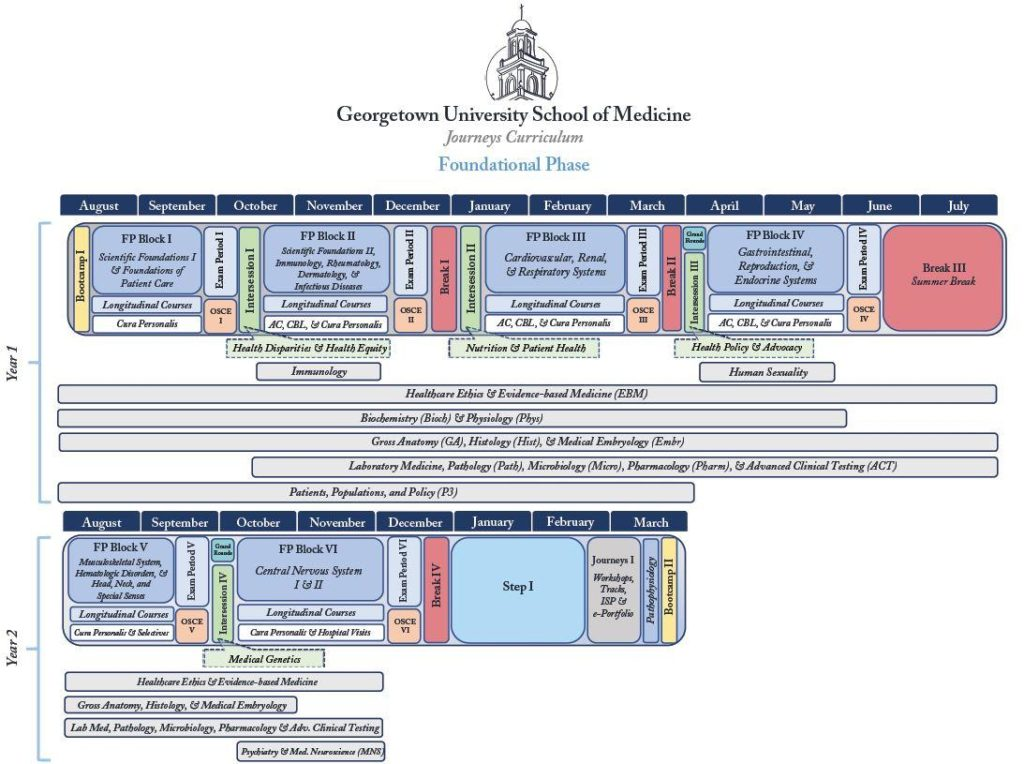graphic showing the Journeys Curriculum