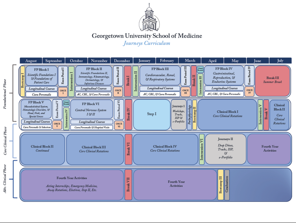 graphic showing 48-week Core Clinical Phase curriculum timeline