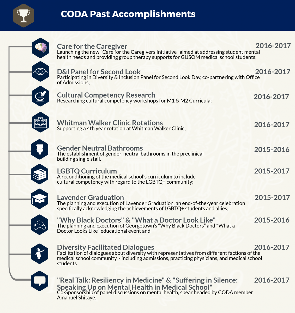 "CODA Past Accomplishments 1. Care for the Caregiver - launching an initiative addressing student mental health needs and providing group therapy supports (2016 - 2017); 2. D&I Panel for Second Look: participating in a diversity and inclusion panel for Second Look Day (2016 - 2017); 3. Cultural Competency Research - researching cultural competency workshops for M1 and M2 curricula (2016 - 2017); 4. Whitman Walker Clinic Rotations: supporting a 4th year rotation at the clinic (2016 - 2017); 5. Establishment of a gender neutral bathroom in the pre-clinical building (2015 - 2016); 6. Reconditioning of the curriculum to include cultural competency with regard to the LGBTQ+ community (2015 - 2017); 7. Planning and execution of Lavender Graduation, a celebration of the achievements of LGBTQ+ students and allies (2015 - 2017).  8. The planning and execution of Georgetown's ""Why Black Doctors"" and ""What a Doctor Looks Like"" educational events (2015 - 2016); 9. Facilitation of dialogues on diversity (2016 - 2017); 10. Co-sponsorship of panel discussions on mental health, spear headed by CODA member Amanuel Shitaye (2016 - 2017)."