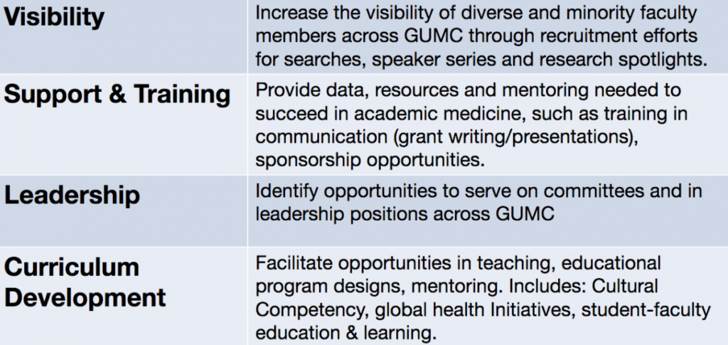 List of Objectives: Visibility- Increase the visibility of diverse and minority faculty members across GUMC through recruitment efforts for searches, speaker series and research spotlights.Support & Training- Provide data, resources and mentoring needed to succeed in academic medicine, such as training in communication (grant writing/presentations), sponsorship opportunities.Leadership- Identify opportunities to serve on committees and in leadership positions across GUMC. Curriculum Development-Facilitate opportunities in teaching, educational program designs, mentoring. Includes: Cultural Competency, global health Initiatives, student-faculty education & learning.