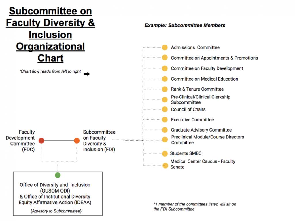 graphic image of FDI Organization