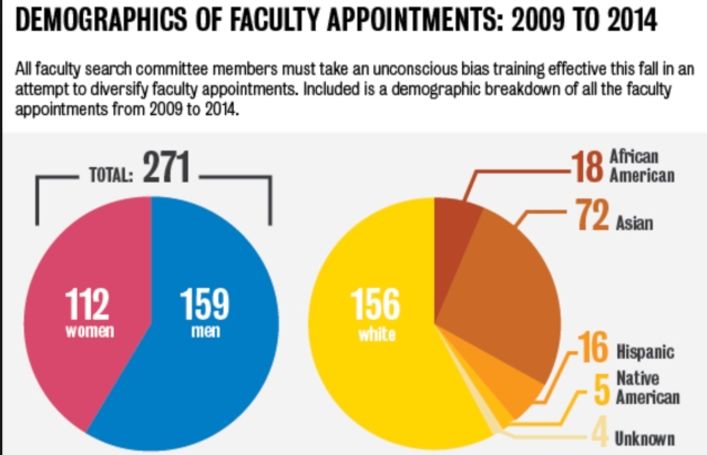 graphic image showing demographics of Faculty Appointments, 2009-2014