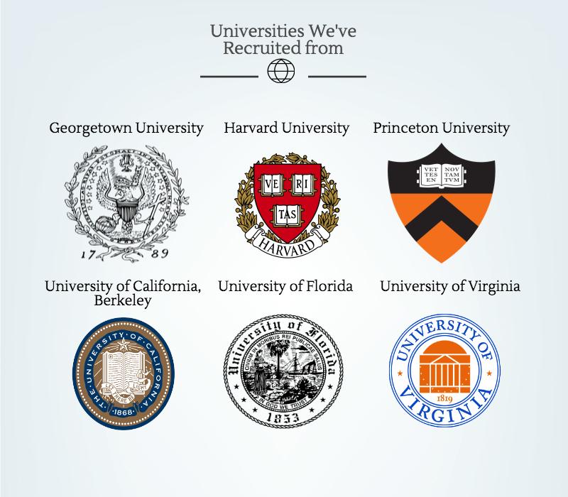 Universities We've Recruited from: Georgetown University, Harvard University, Princeton University, University of California Berkeley, University of Florida, University of Virginia
