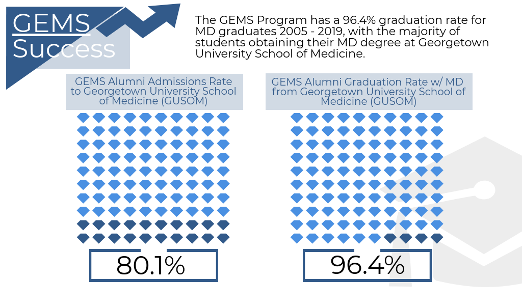 The GEMS Program has a 96.4% graduation rate for MD graduates 2005-2019, with the majority of students obtaining their MD degree at Georgetown. GEMS alumni have a 80.1% acceptance rate to Georgetown School of Medicine.