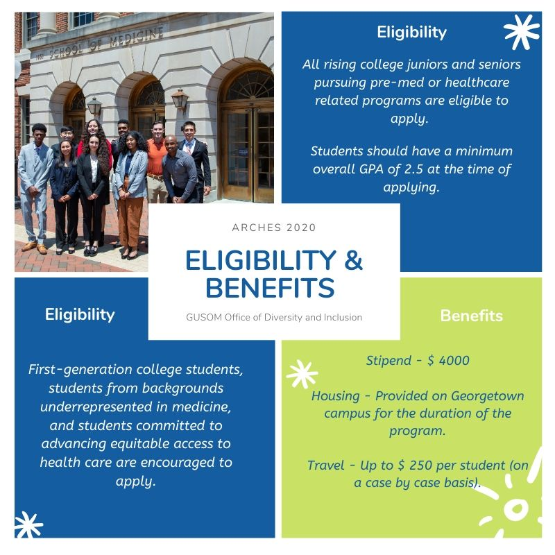 """Arches 2020 Eligibility and Benefits Graphic:  On the top-left, a photo of the 2019 ARCHES Fellows standing outside the Medical Dental Building. On the top-right, against a blue background, under title 'Eligibility', text reading, """"All rising college juniors and seniors pursuing pre-med or healthcare related programs are eligible to apply. Students should have a minimum overall GPA of 2.5 at the time of applying.  On the bottom left, against a blue background, under title 'Eligibility', text reading """"First generation college students, underrepresented in medicine, and students committed to advancing equitable access to health care are encouraged to apply."""" On the bottom left, against a green background, under title 'Benefit', text reading: Stipend - $ 4000. Housing - Provided on Georgetown campus for the duration of the program. Travel - Up to $ 250 per student (on a case by case basis)."""
